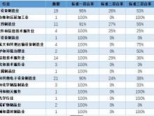科创板受理首月成绩出炉:89家企业募资900亿元,不足3成满足研发投入标准