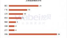 2018年A股上市公司百富榜本周发布:5名富豪来自浙江温州