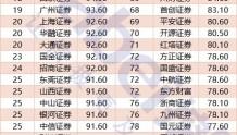 2019年4月券商执业质量评价结果:申万宏源排名第一