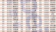 股转正式发布698家2019年创新层公司名单 14家研发投入过亿
