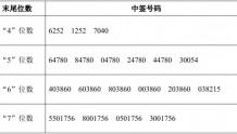 中信出版IPO:网上中签号码共8.6万个