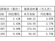 上海机场6月飞机起降62612架次 同比增长2.12