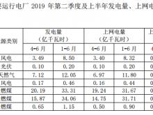 福能股份2019年第二季度完成发电量47.61亿千瓦时 同比下降0.65%