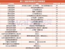 7月18日IPO快报:审3过1 第十八届发审委首发审核通过率83%