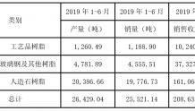 永悦科技2019年上半年营收2.09亿元 人造石树脂销售收入1.61亿元
