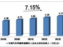 汽车零部件中报点评:7成公司净利润下滑 整体少盈利51.39亿元