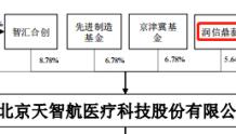 天智航IPO:保荐机构中信建投间接持股 挂牌新三板期间违规