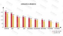 客如云发布2019中国餐饮经营参数蓝皮书:倒下的餐厅平均存活456天