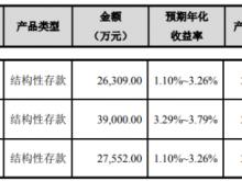 祥生医疗次拟使用额度不超过9.29亿元部分闲置募集资金进行现金管理