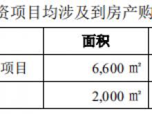 """光云科技""""最奢华""""IPO:账上现金超4.8亿 募资3.4亿大半用于买房"""
