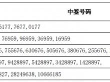 芯源微IPO:网上中签号码1.44万个