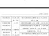 精深科技实控人之一黄秀梅增持12.4万股 持股比例增至10.5%