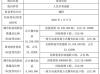 常欣科技股东潘阳减持153.9万股 持股比例降至20%