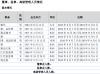 华泰信息财务总监杨俊平辞职 未持有公司股份