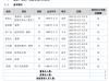 元泰智能副总经理袁广友辞职 未持有公司股份