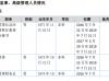 神之水滴财务负责人李常升辞职 辞职后继续担任董事职务