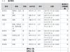 三土能源免去邹本尧总经理职务 由张靖雨接任