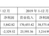第一创业2019年12月财务数据 实现利润合计3513万元
