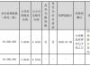 海康威视股东龚虹嘉质押4900万股 用于为质押人关联企业提供债务担保