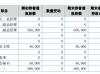 丰兆新材副总经理苏卫红辞职 持有公司60万股