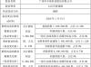 丰海科技股东熊珊珊减持100万股 持股比例降至9.73%