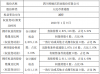 梓橦宫股东中钰泰山减持26.8万股 持股比例降至4.6%