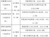 思泉新材股东吴攀减持16.5万股 持股比例降至14.69%