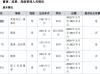 高铁电气董事长赵戈红辞职 不持有公司股份