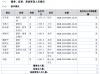 三德信财务负责人陈光标辞职 不持有公司股份