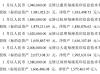 赛格立诺因经营发展需要计划出售17家子公司 总价格4107万元