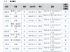 一览网络副总裁石春和辞职 不持有公司股份