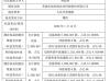 雨田润股东林温侠增持140万股 持股比例增至15%