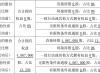 西默电气股东欧普照明增持406.7万股 持股比例增至13.33%