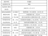 中能达股东华夏国鼎增持1万股 持股比例增至95%