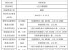 常欣科技股东潘阳减持153.9万股 持股比例降至15%