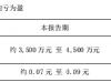 粤华包B2019年度扭亏为盈 预计实现盈利3500万至4500万