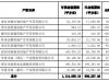 华夏幸福2019年房地产开发签约销售额1451.59亿元 同比下滑11%
