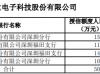 科安达拟申请不超过5亿元银行综合授信额度