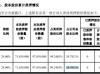 冀凯股份股东卓众达富质押2600万股 用于生产经营