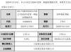华媒控股短期融资券发行总额为2.5亿元