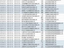 """新三板转板政策出台 """"精选层IPO+转板""""路径正式确定"""