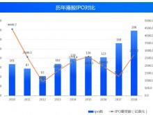 2018港股IPO募资全球第一 七成破发潮由何引发?