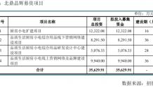 北鼎晶辉再闯IPO:销售费用率高同行 募投项目或难消化