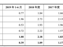 京源环保27日上会 过度依赖火电业及外部输血