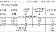 第二家未盈利企业百奥泰定价出炉 发行价32.76元