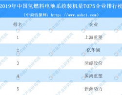 2019年中国氢燃料电池市场分析:装机量128.1MW 同比增长140.5%(附图表)
