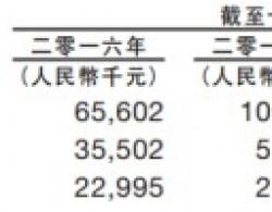 交通安全技术供应商泓胜交通再次递表港交所 曾于新三板挂牌