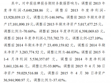 凯歌电子公转书及3年财报数据出现错报:2014年盈利639万元调至亏损173万元