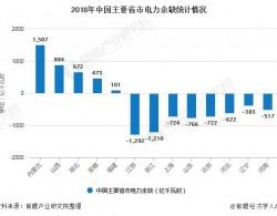 2020年中国特高压行业市场现状及发展前景分析 全年明确投资规模达到1128亿元