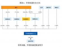 华智机器大客户依赖度高 毛利率大幅下滑